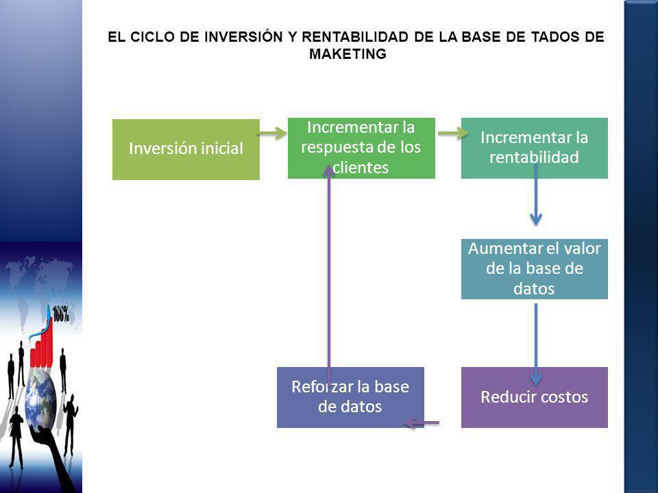 EL CICLO DE INVERSIÓN Y RENTABILIDAD DE LA BASE DE TADOS DE MAKETING