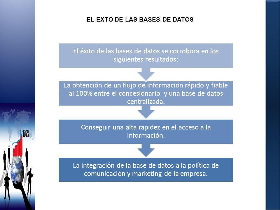 EL EXTO DE LAS BASES DE DATOS