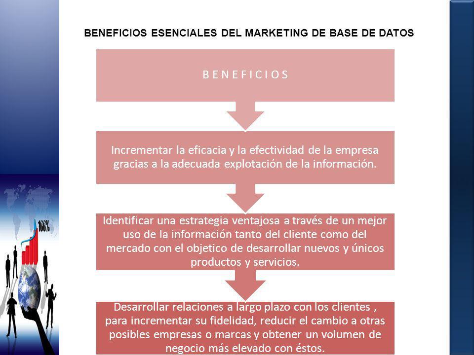 BENEFICIOS ESENCIALES DEL MARKETING DE BASE DE DATOS