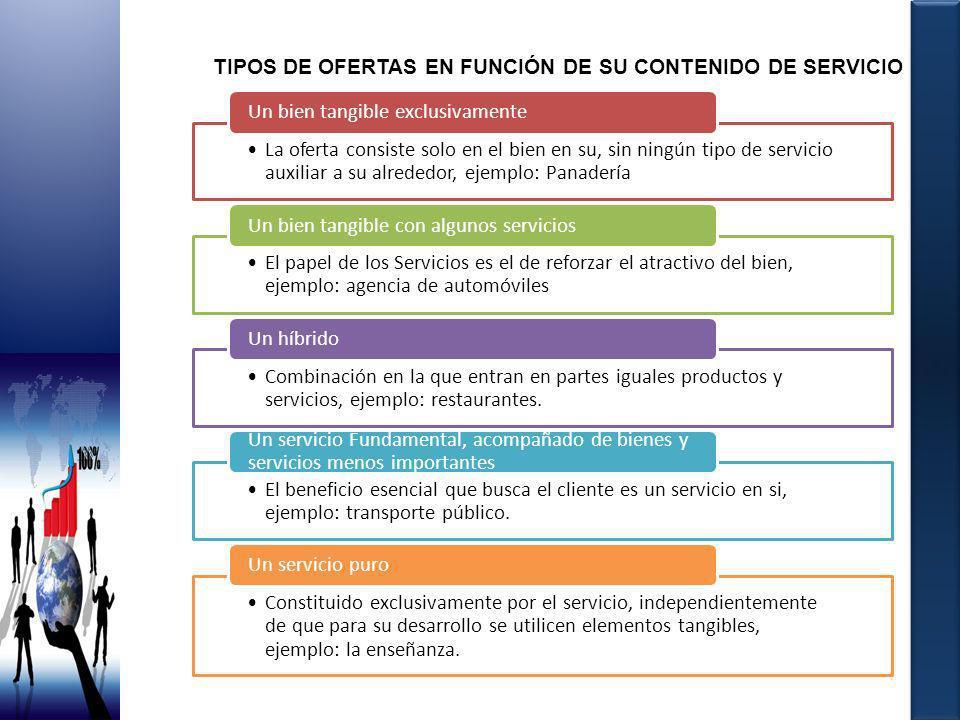 TIPOS DE OFERTAS EN FUNCIÓN DE SU CONTENIDO DE SERVICIO