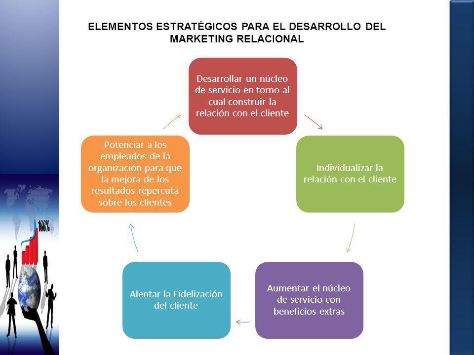 ELEMENTOS ESTRATÉGICOS PARA EL DESARROLLO DEL MARKETING RELACIONAL