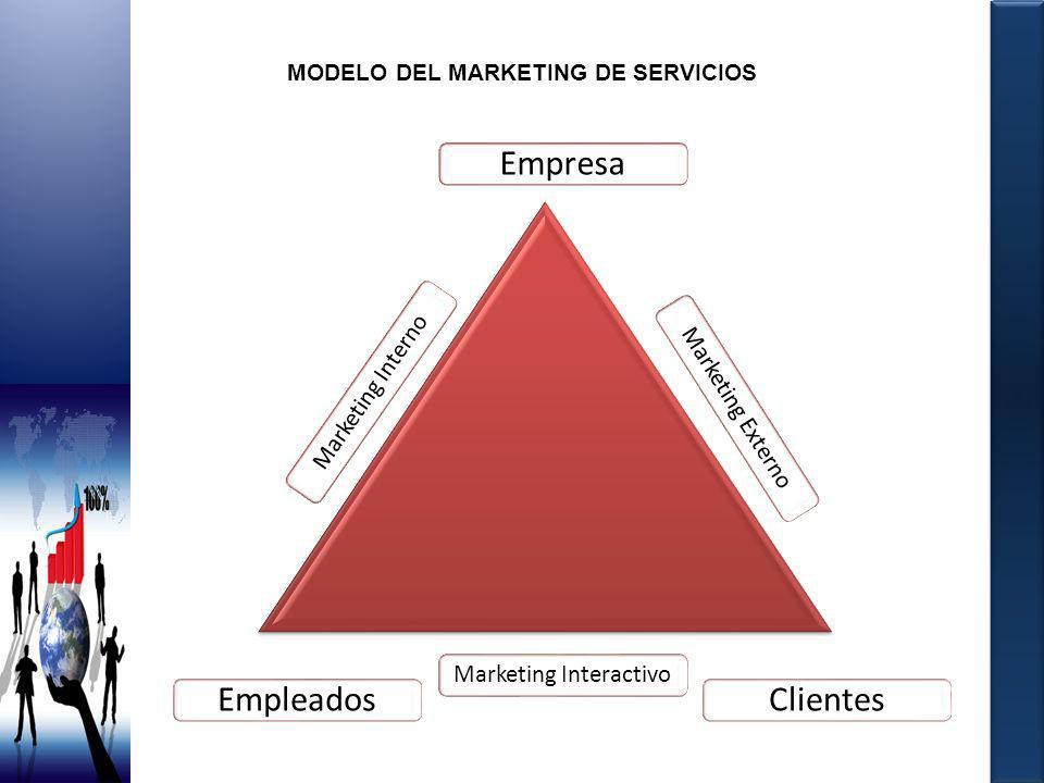 MODELO DEL MARKETING DE SERVICIOS