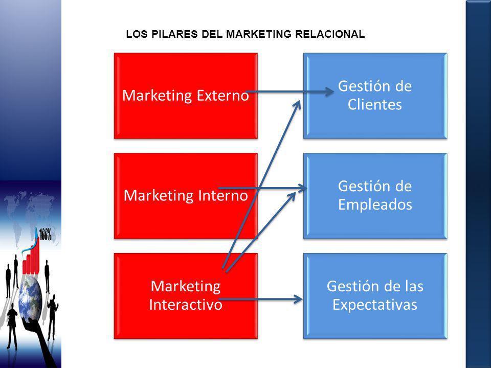 LOS PILARES DEL MARKETING RELACIONAL