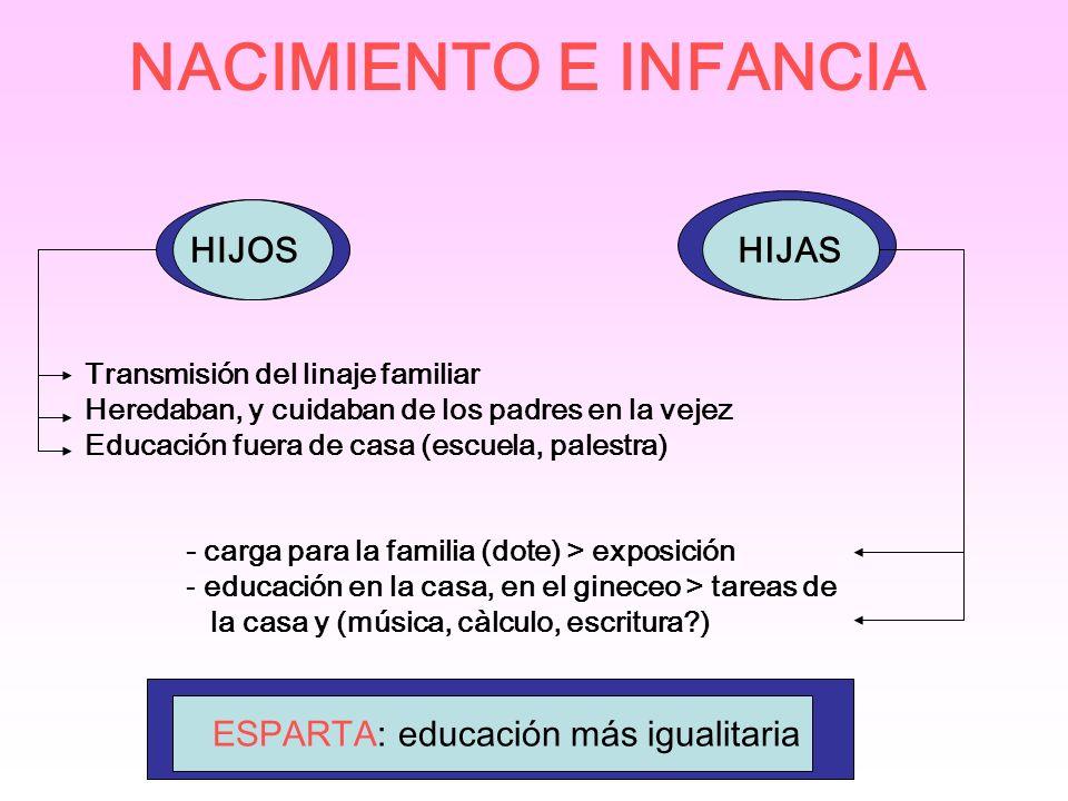 NACIMIENTO E INFANCIA HIJOS HIJAS ESPARTA: educación más igualitaria