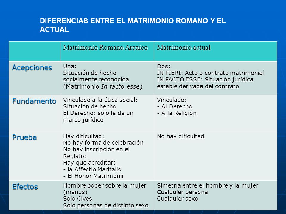 Matrimonio Romano Requisitos : Persona y familia ii patria potestad ppt descargar
