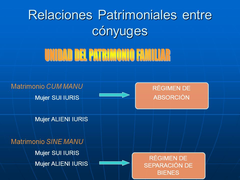 Relaciones Patrimoniales entre cónyuges