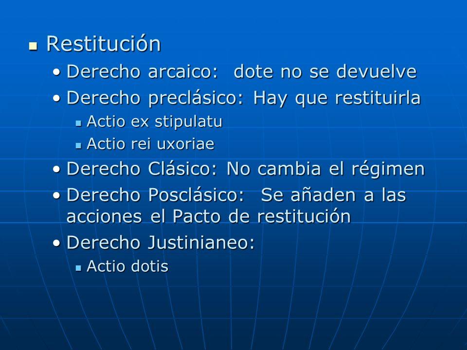Restitución Derecho arcaico: dote no se devuelve