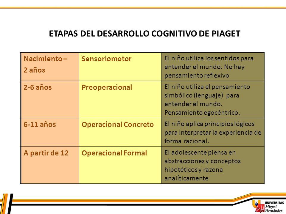 ETAPAS DEL DESARROLLO COGNITIVO DE PIAGET