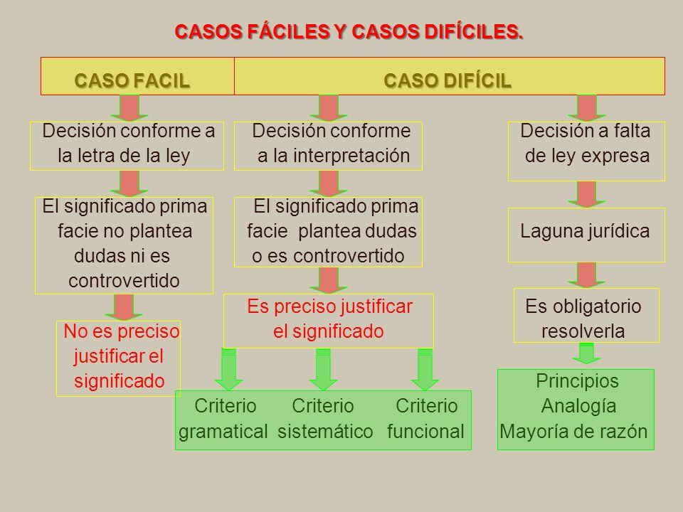 CASOS FÁCILES Y CASOS DIFÍCILES.