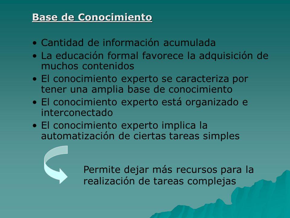 Base de Conocimiento Cantidad de información acumulada. La educación formal favorece la adquisición de muchos contenidos.