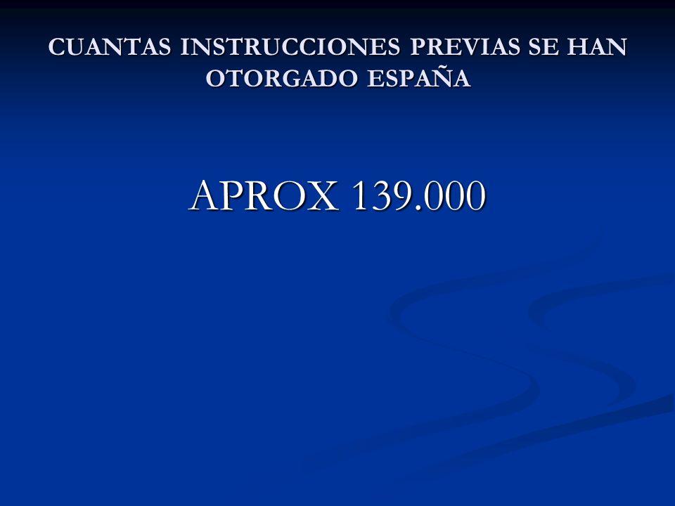 CUANTAS INSTRUCCIONES PREVIAS SE HAN OTORGADO ESPAÑA