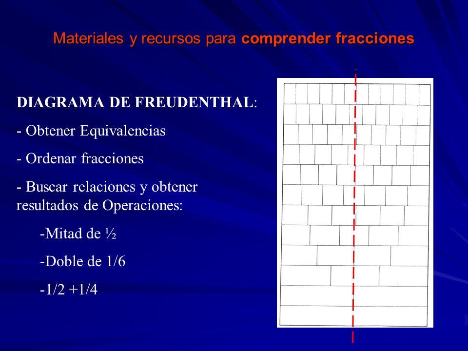 Materiales y recursos para comprender fracciones