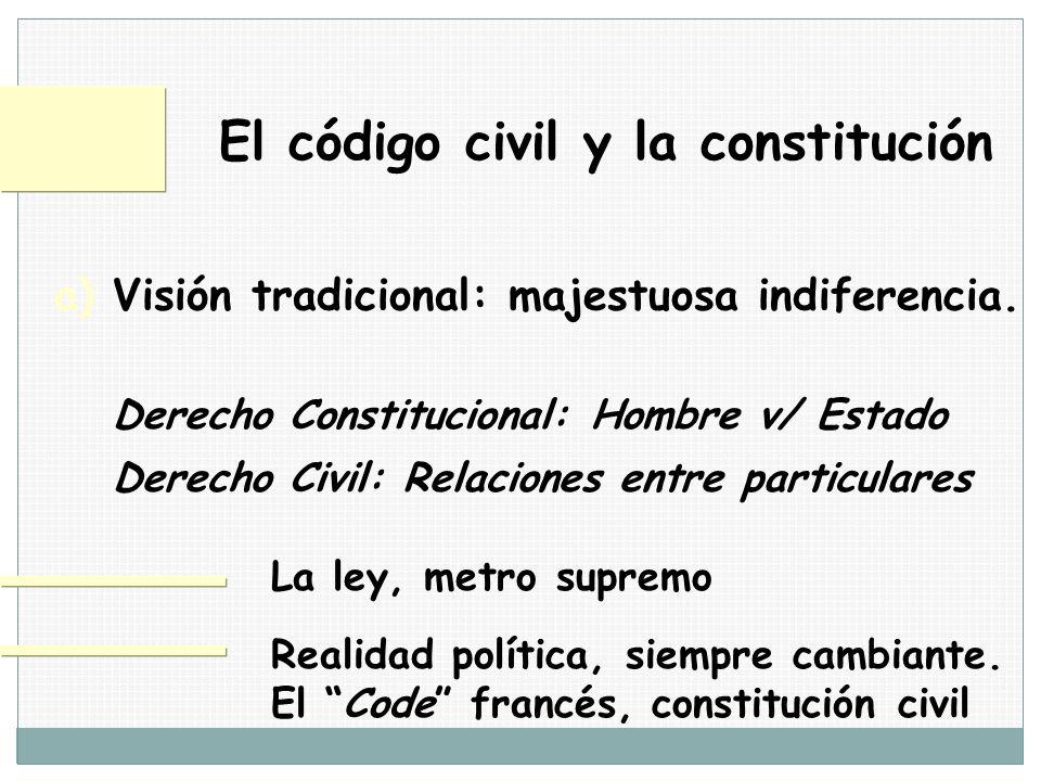 El código civil y la constitución