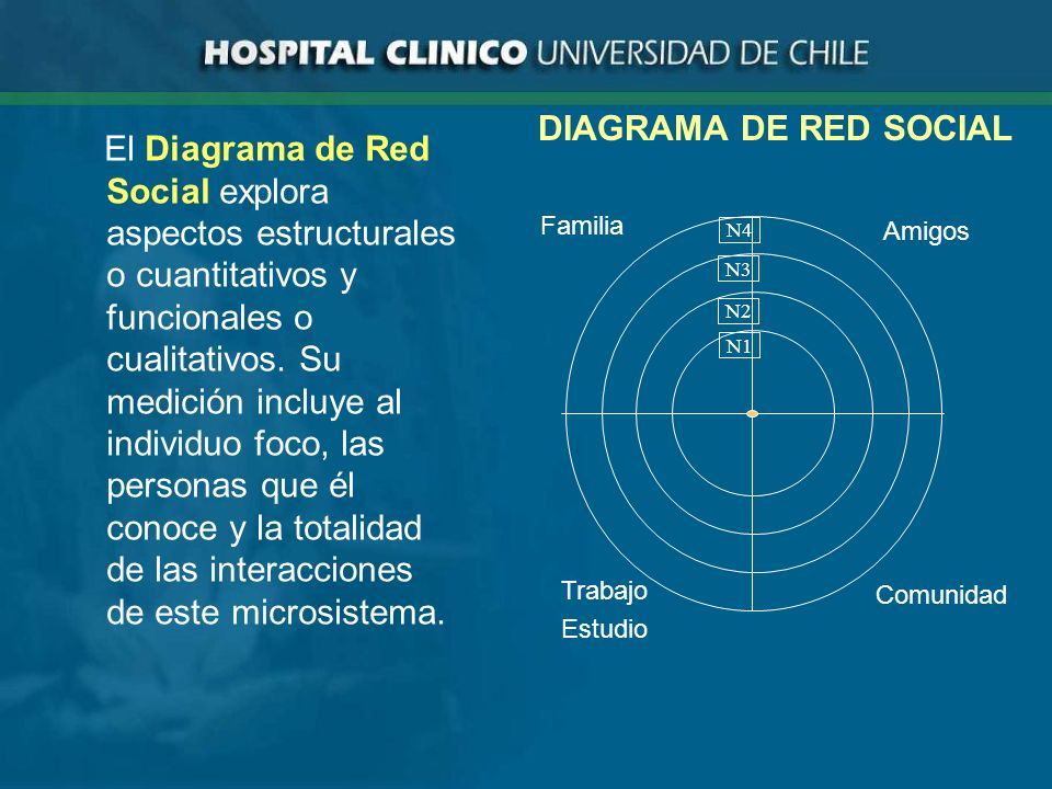 DIAGRAMA DE RED SOCIAL