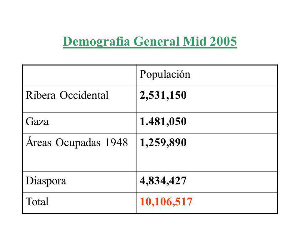 Demografia General Mid 2005