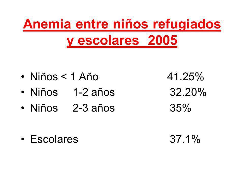 Anemia entre niños refugiados y escolares 2005