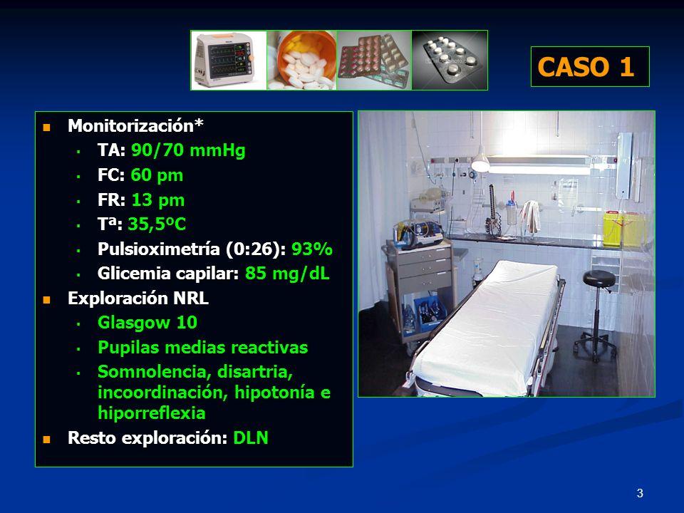 CASO 1 Monitorización* TA: 90/70 mmHg FC: 60 pm FR: 13 pm Tª: 35,5ºC