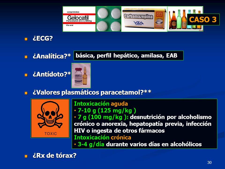 CASO 3 ¿ECG ¿Analítica * ¿Antídoto *