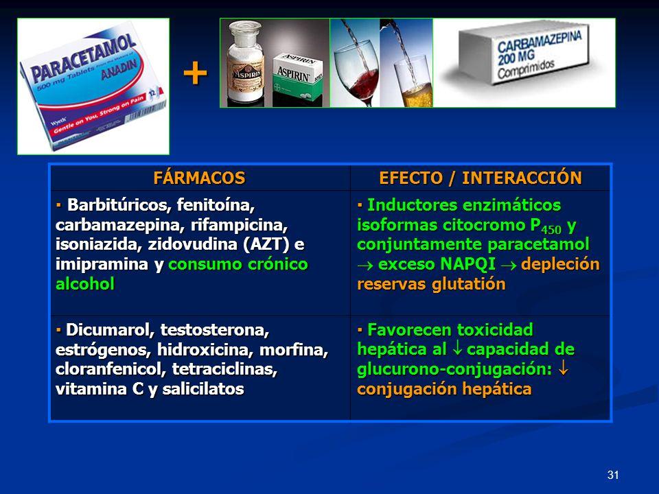+ FÁRMACOS EFECTO / INTERACCIÓN