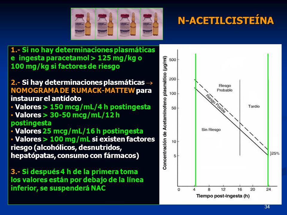 N-ACETILCISTEÍNA 1.- Si no hay determinaciones plasmáticas