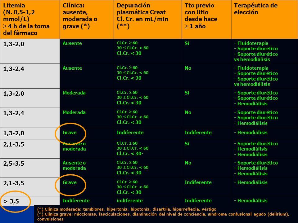  4 h de la toma del fármaco Clínica: ausente, moderada o grave (*)