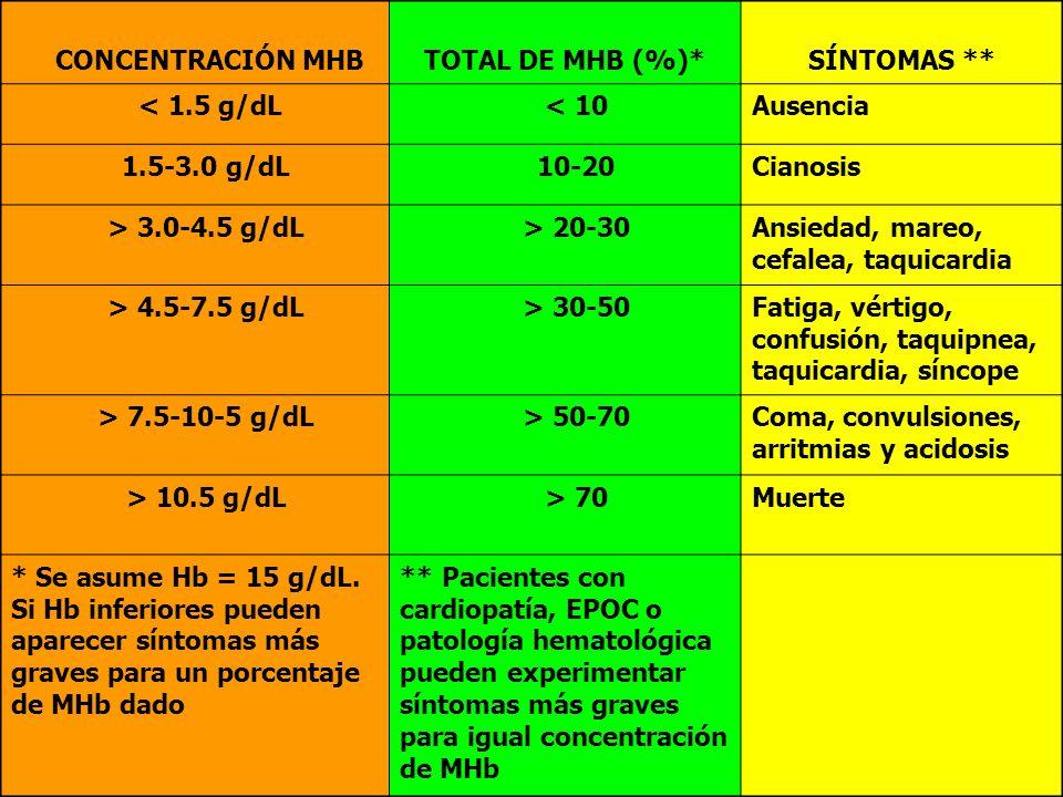 CONCENTRACIÓN MHB TOTAL DE MHB (%)* SÍNTOMAS ** < 1.5 g/dL. < 10. Ausencia. 1.5-3.0 g/dL. 10-20.