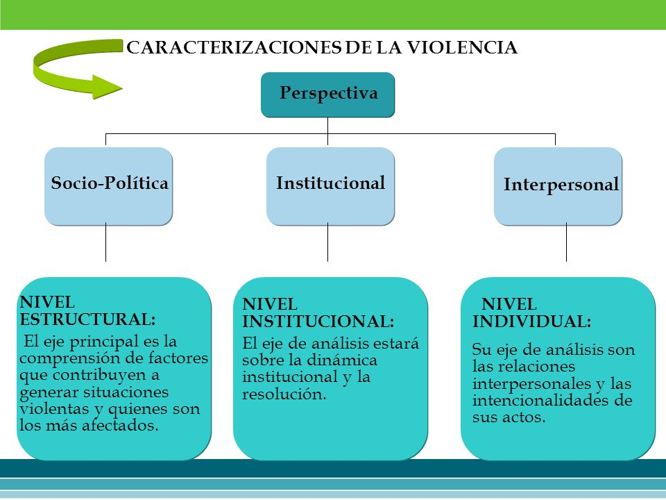 CARACTERIZACIONES DE LA VIOLENCIA