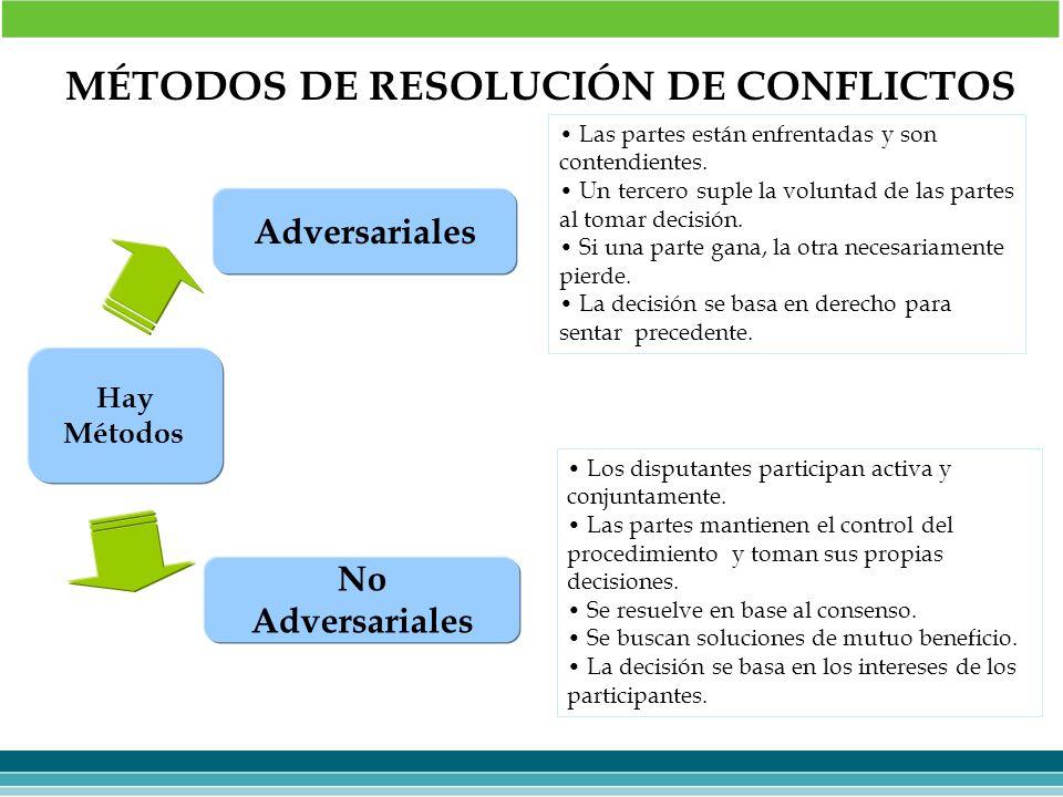 MÉTODOS DE RESOLUCIÓN DE CONFLICTOS