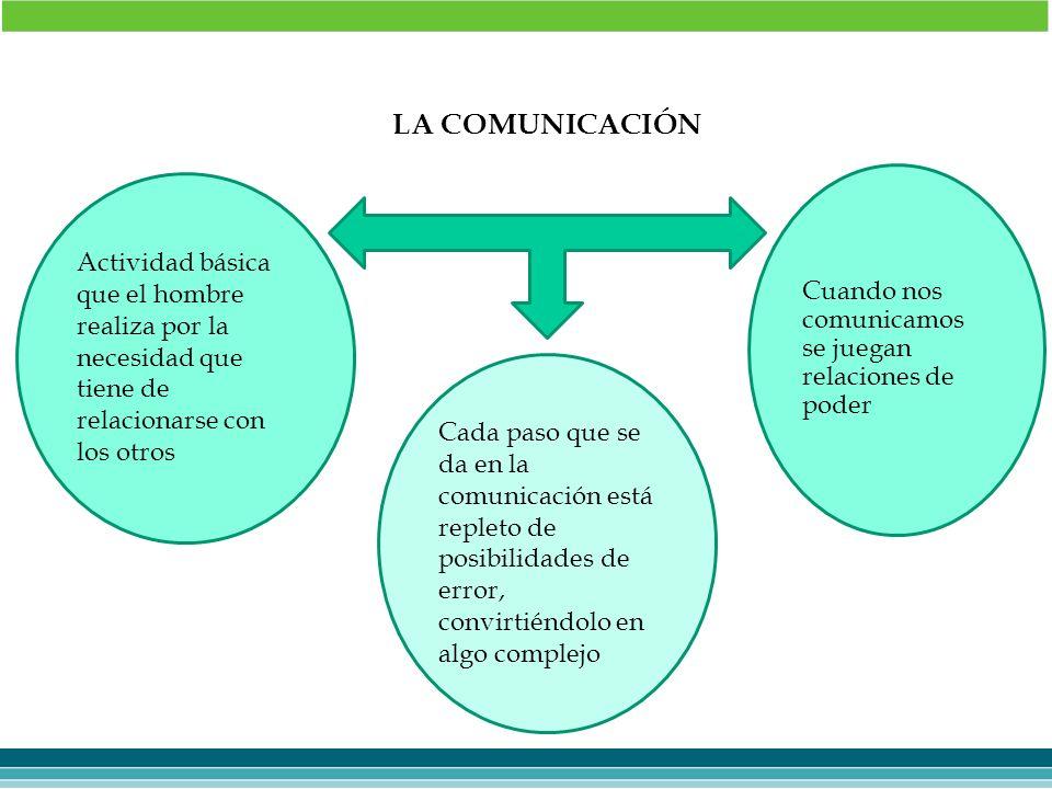 LA COMUNICACIÓN Cuando nos comunicamos se juegan relaciones de poder.