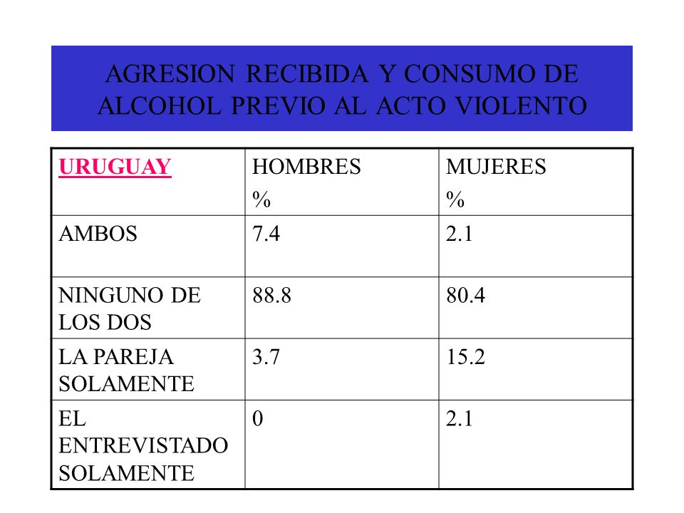 AGRESION RECIBIDA Y CONSUMO DE ALCOHOL PREVIO AL ACTO VIOLENTO
