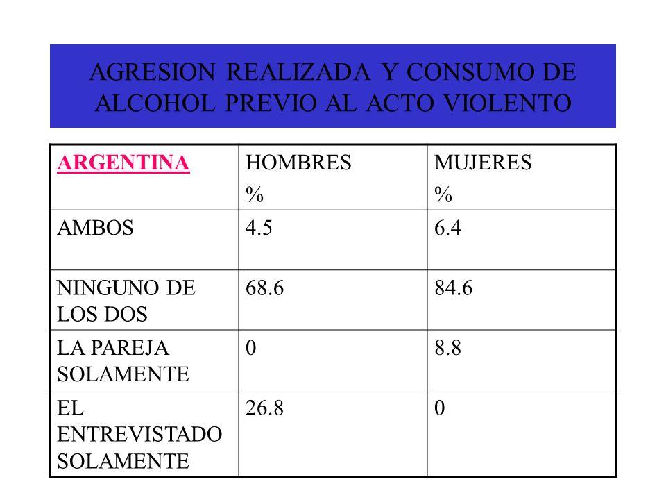 AGRESION REALIZADA Y CONSUMO DE ALCOHOL PREVIO AL ACTO VIOLENTO