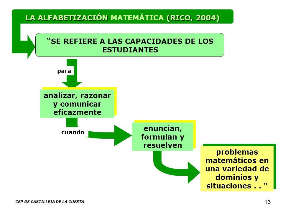 LA ALFABETIZACIÓN MATEMÁTICA (RICO, 2004)