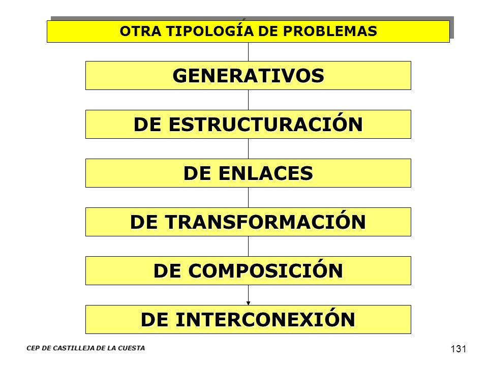 OTRA TIPOLOGÍA DE PROBLEMAS CEP DE CASTILLEJA DE LA CUESTA