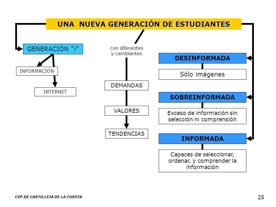 UNA NUEVA GENERACIÓN DE ESTUDIANTES CEP DE CASTILLEJA DE LA CUESTA