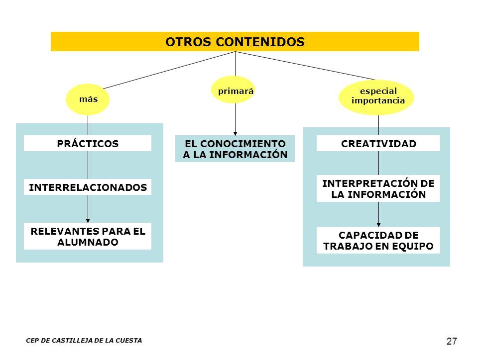 OTROS CONTENIDOS PRÁCTICOS EL CONOCIMIENTO A LA INFORMACIÓN