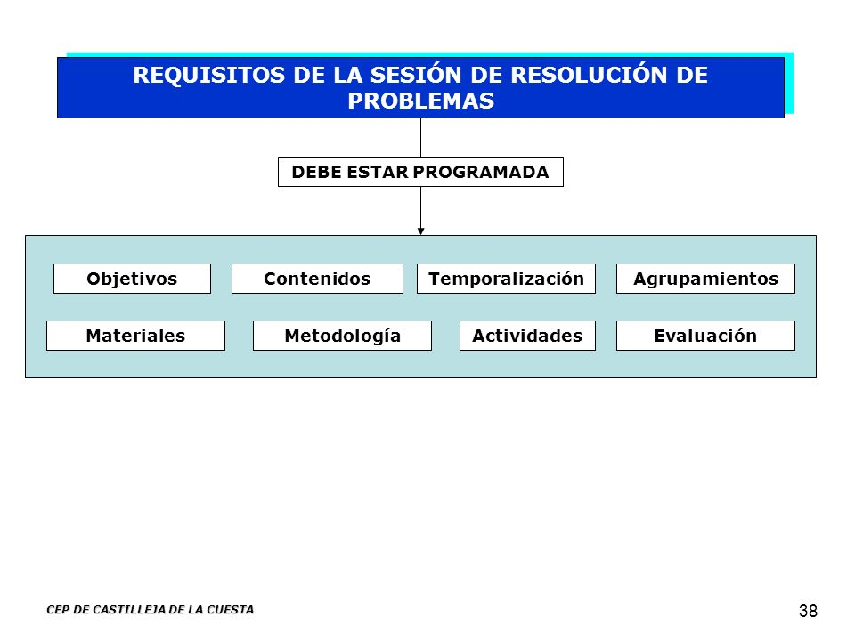 REQUISITOS DE LA SESIÓN DE RESOLUCIÓN DE PROBLEMAS