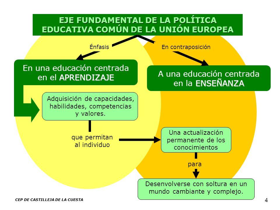 EJE FUNDAMENTAL DE LA POLÍTICA EDUCATIVA COMÚN DE LA UNIÓN EUROPEA