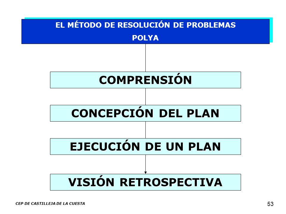 EL MÉTODO DE RESOLUCIÓN DE PROBLEMAS CEP DE CASTILLEJA DE LA CUESTA