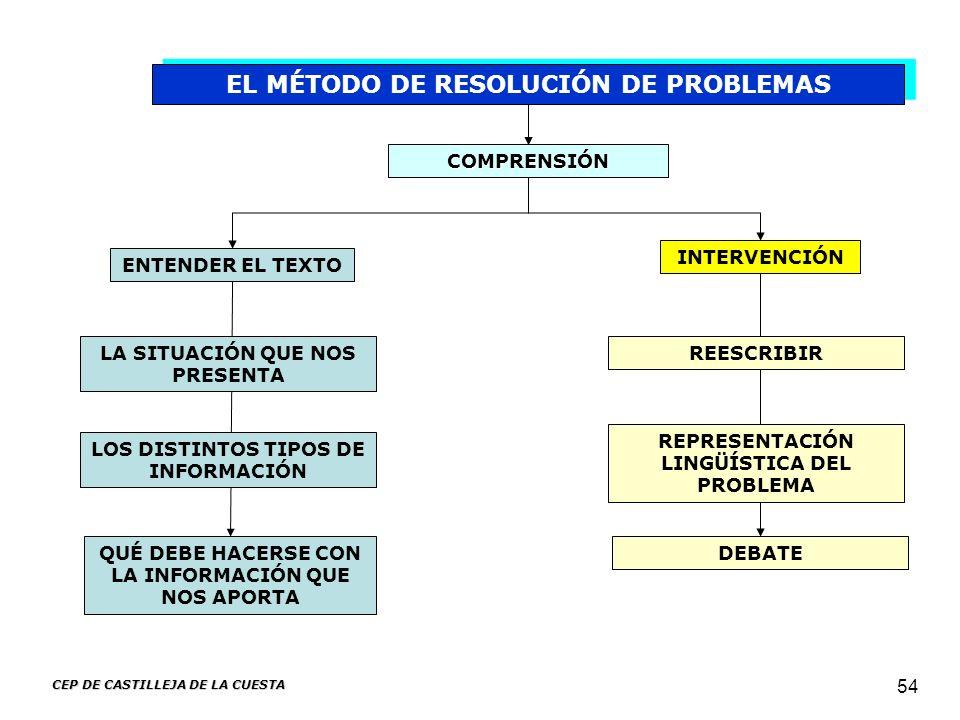 EL MÉTODO DE RESOLUCIÓN DE PROBLEMAS