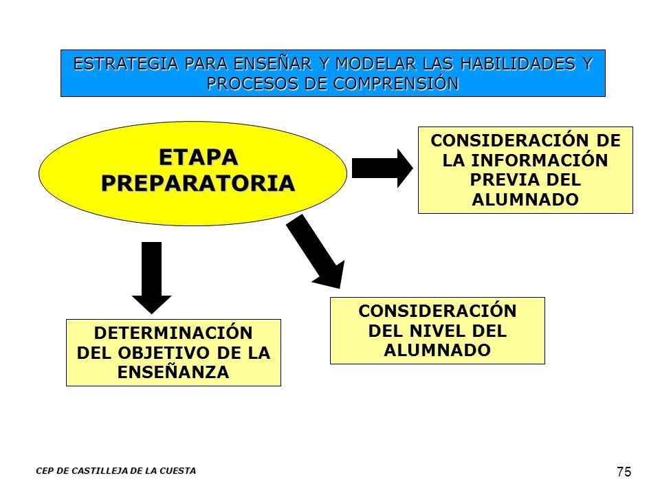 ESTRATEGIA PARA ENSEÑAR Y MODELAR LAS HABILIDADES Y PROCESOS DE COMPRENSIÓN