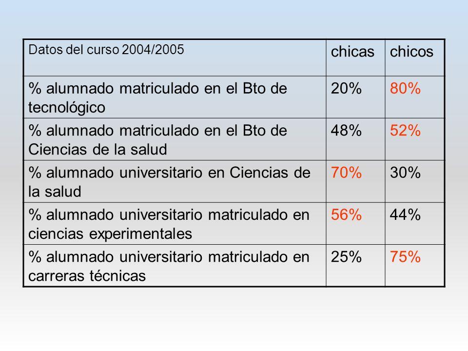 % alumnado matriculado en el Bto de tecnológico 20% 80%