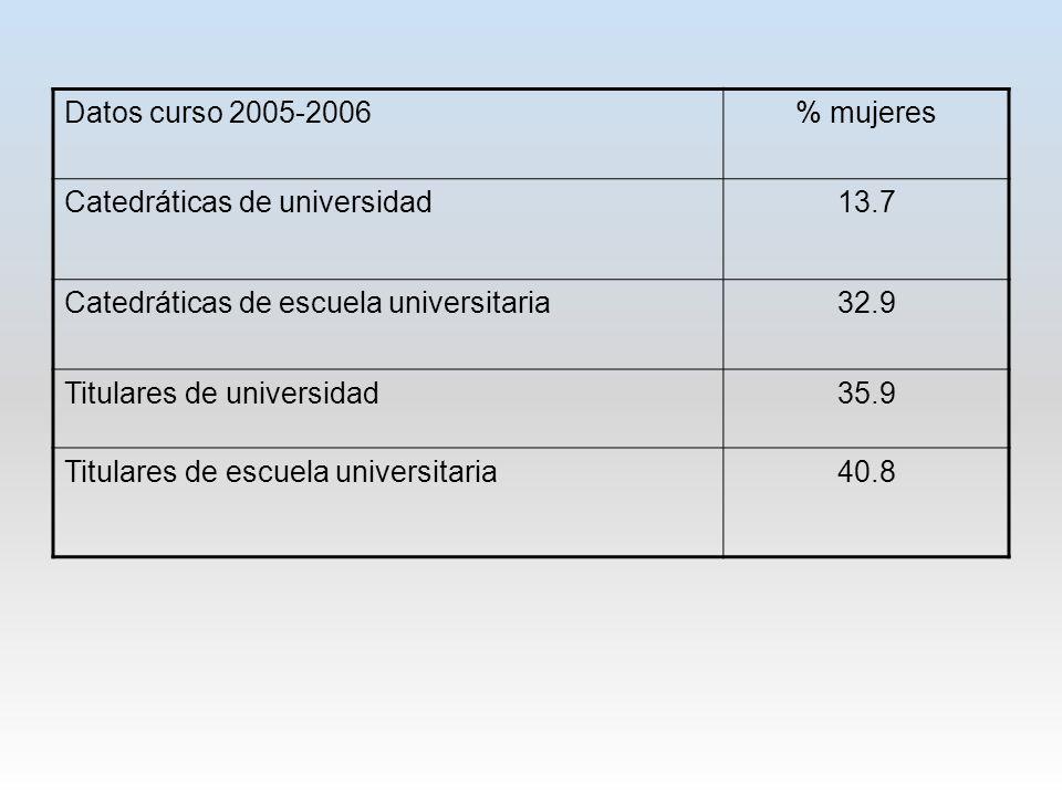 Datos curso 2005-2006 % mujeres. Catedráticas de universidad. 13.7. Catedráticas de escuela universitaria.