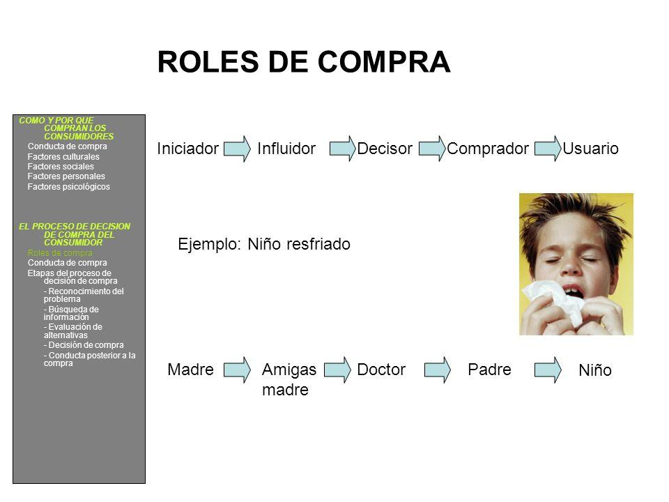 ROLES DE COMPRA Iniciador Influidor Decisor Comprador Usuario