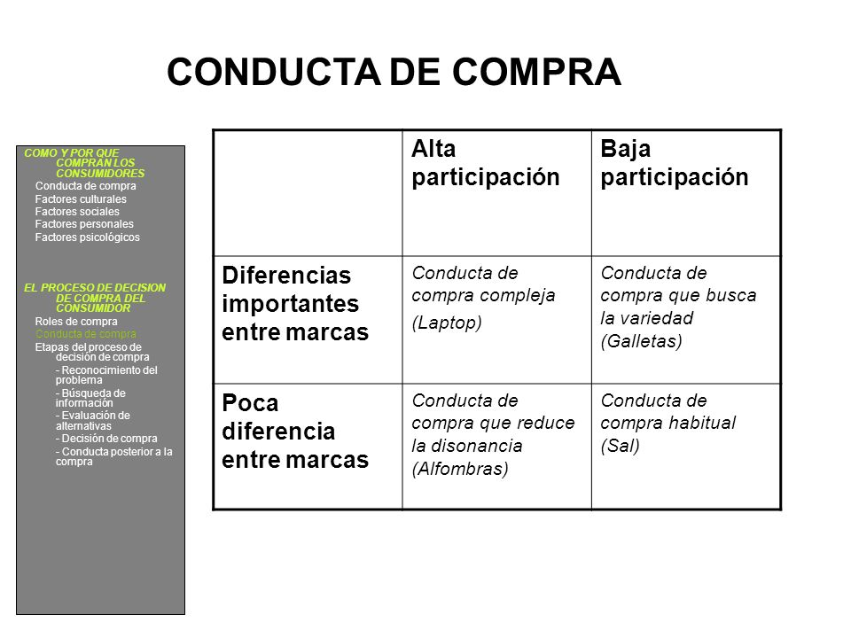 CONDUCTA DE COMPRA Alta participación Baja participación