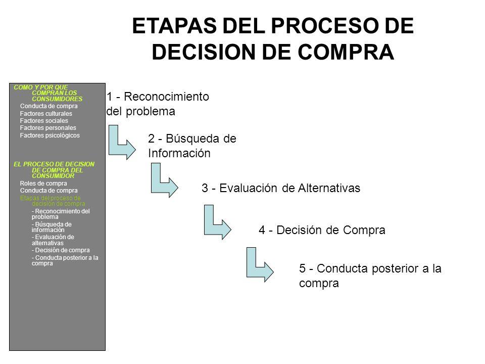 ETAPAS DEL PROCESO DE DECISION DE COMPRA