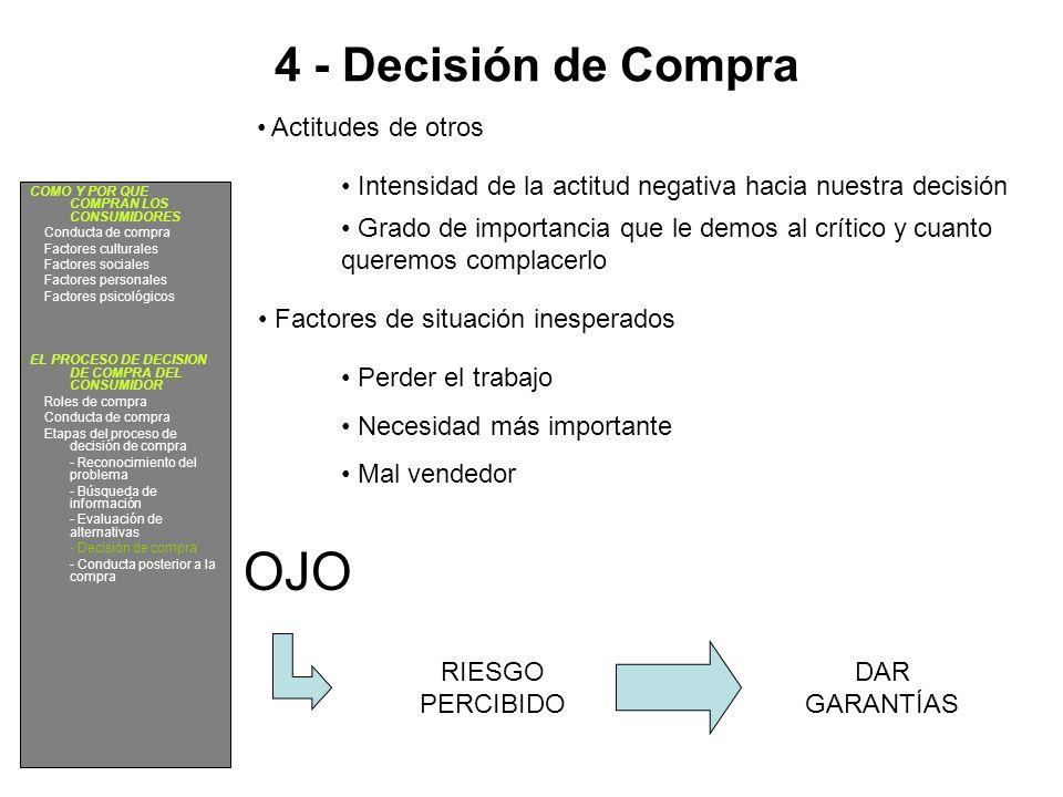 OJO 4 - Decisión de Compra Actitudes de otros