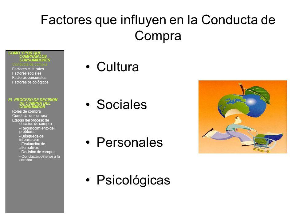 Factores que influyen en la Conducta de Compra