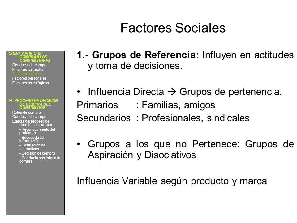 Factores Sociales 1.- Grupos de Referencia: Influyen en actitudes y toma de decisiones. Influencia Directa  Grupos de pertenencia.
