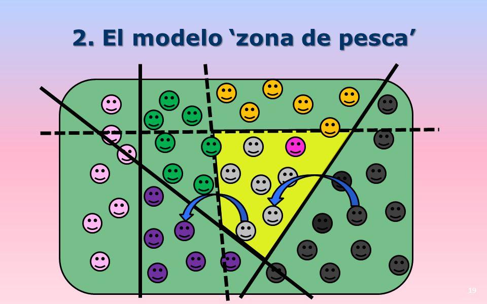 2. El modelo 'zona de pesca'