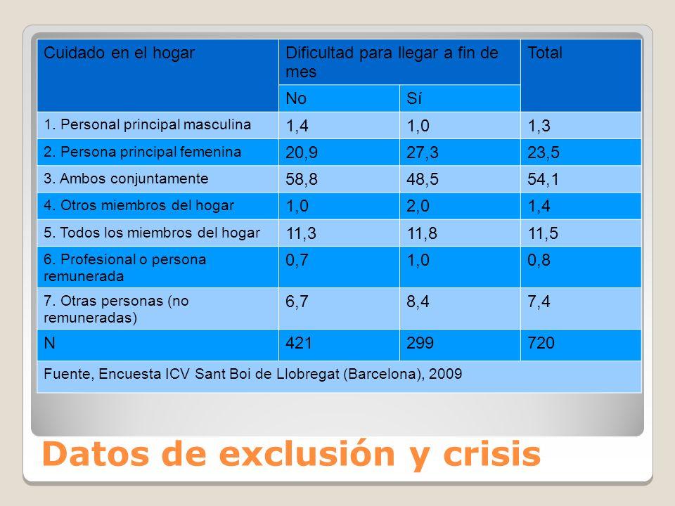 Datos de exclusión y crisis
